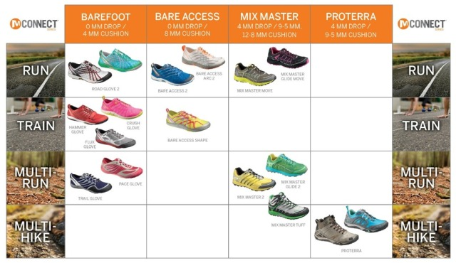 Merrell M-Connect Series[8]