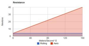 Rodillo LeMond Revolution | rendimientofisico10.com